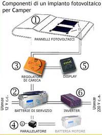 Installare pannello fotovoltaico sul camper for Centralina per impianto di irrigazione a batteria